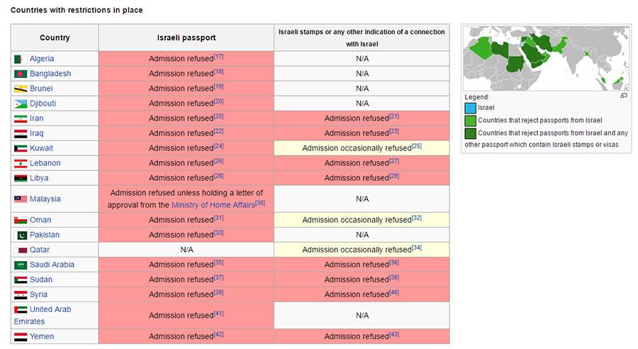 Photo of Countries that Ban Israeli Passport